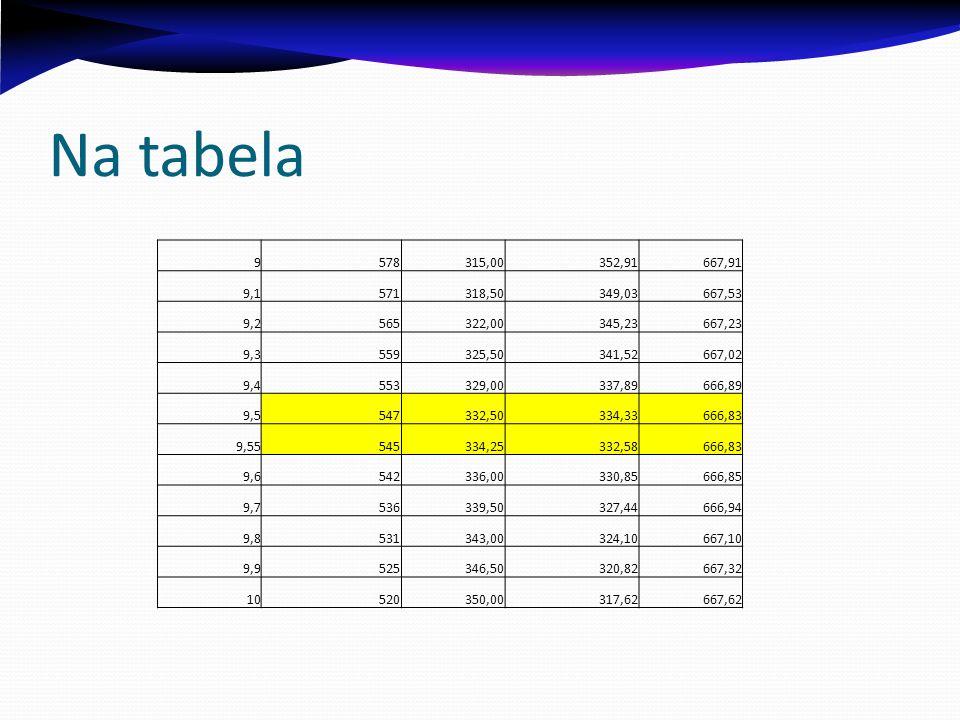 Na tabela 9578315,00352,91667,91 9,1571318,50349,03667,53 9,2565322,00345,23667,23 9,3559325,50341,52667,02 9,4553329,00337,89666,89 9,5547332,50334,3