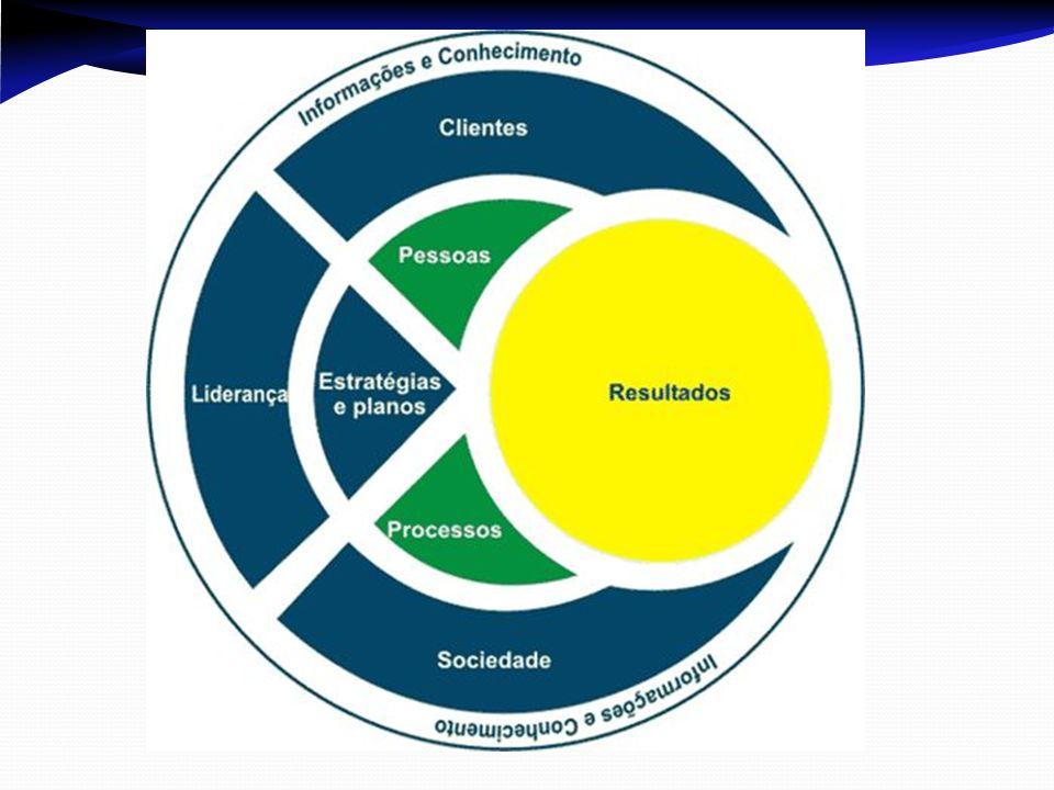 Posicionamentos empresariais Fase incial : Visão D/D - de dentro para dentro da empresa.