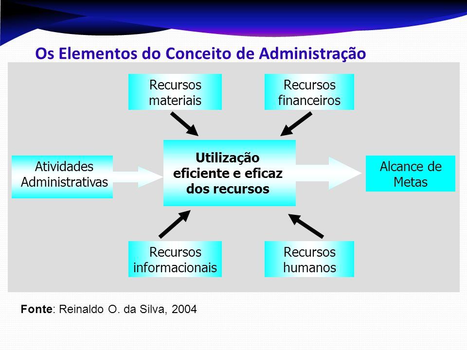 Princípios da Administração CARACTERÍSTICAS: Dinâmicos; Generalizações; Relativos; Inexatos; Universais.