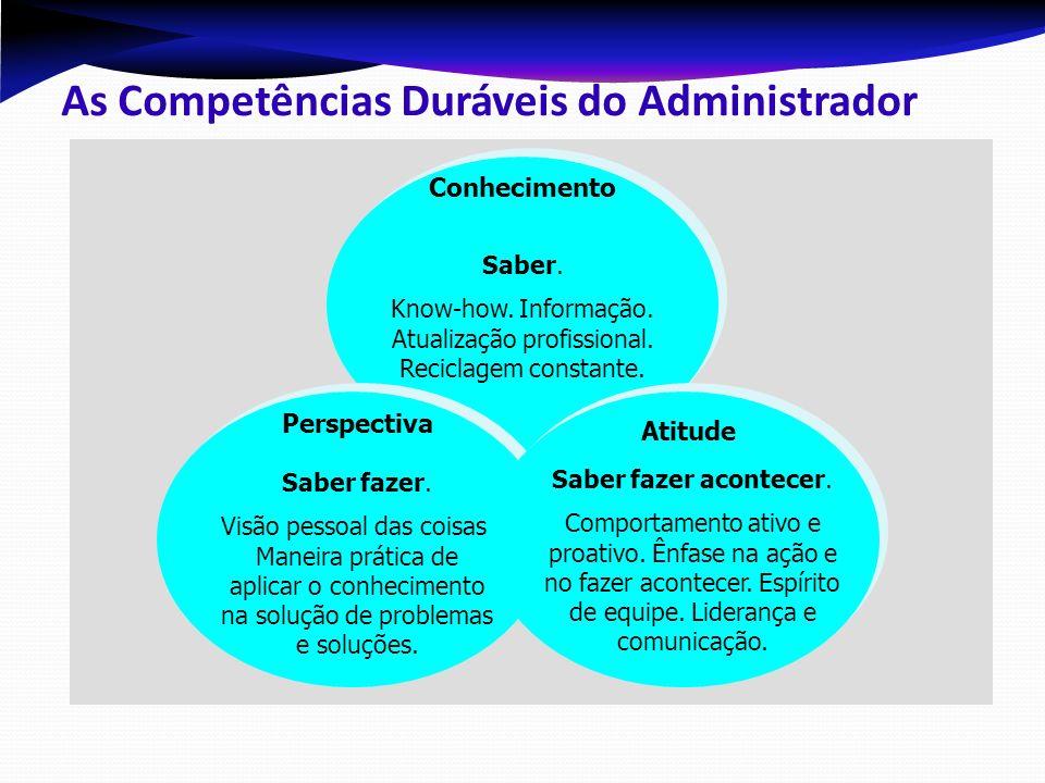 Conhecimento (Saber) Perspectiva (Saber fazer) Sucesso Profissional Habilidades Conceituais Habilidades Humanas Habilidades Técnicas += Atitude (Saber fazer acontecer) As Competências Pessoais do Administrador