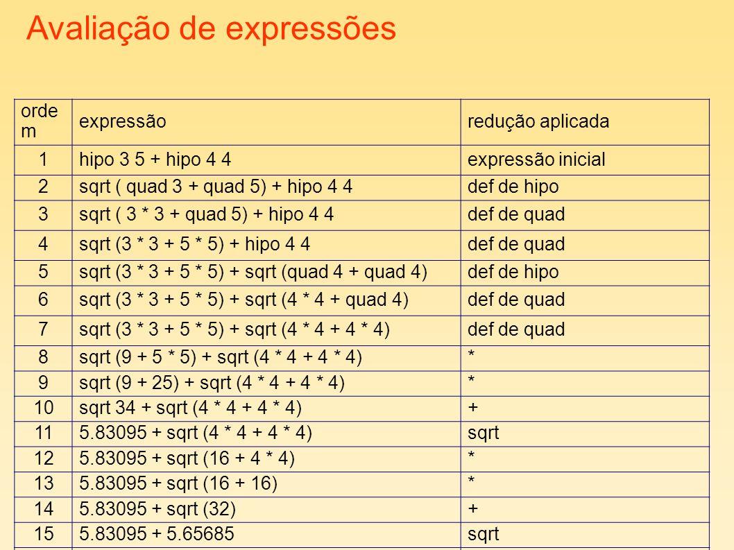 Avaliação de expressões orde m expressãoredução aplicada 1hipo 3 5 + hipo 4 4expressão inicial 2sqrt ( quad 3 + quad 5) + hipo 4 4def de hipo 3sqrt ( 3 * 3 + quad 5) + hipo 4 4def de quad 4sqrt (3 * 3 + 5 * 5) + hipo 4 4def de quad 5sqrt (3 * 3 + 5 * 5) + sqrt (quad 4 + quad 4)def de hipo 6sqrt (3 * 3 + 5 * 5) + sqrt (4 * 4 + quad 4)def de quad 7sqrt (3 * 3 + 5 * 5) + sqrt (4 * 4 + 4 * 4)def de quad 8sqrt (9 + 5 * 5) + sqrt (4 * 4 + 4 * 4)* 9sqrt (9 + 25) + sqrt (4 * 4 + 4 * 4)* 10sqrt 34 + sqrt (4 * 4 + 4 * 4)+ 115.83095 + sqrt (4 * 4 + 4 * 4)sqrt 125.83095 + sqrt (16 + 4 * 4)* 135.83095 + sqrt (16 + 16)* 145.83095 + sqrt (32)+ 155.83095 + 5.65685sqrt 1611.4878+