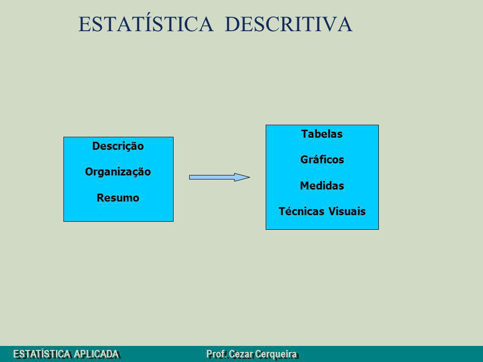 ESTATÍSTICA APLICADA Prof. Cezar Cerqueira ESTATÍSTICA DESCRITIVA Descrição Organização Resumo Tabelas Gráficos Medidas Técnicas Visuais