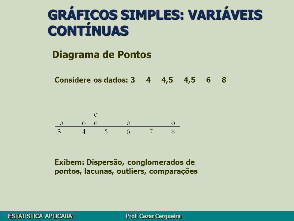 ESTATÍSTICA APLICADA Prof. Cezar Cerqueira GRÁFICOS SIMPLES: VARIÁVEIS CONTÍNUAS Diagrama de Pontos Considere os dados: 3 4 4,5 4,5 6 8 Exibem: Disper