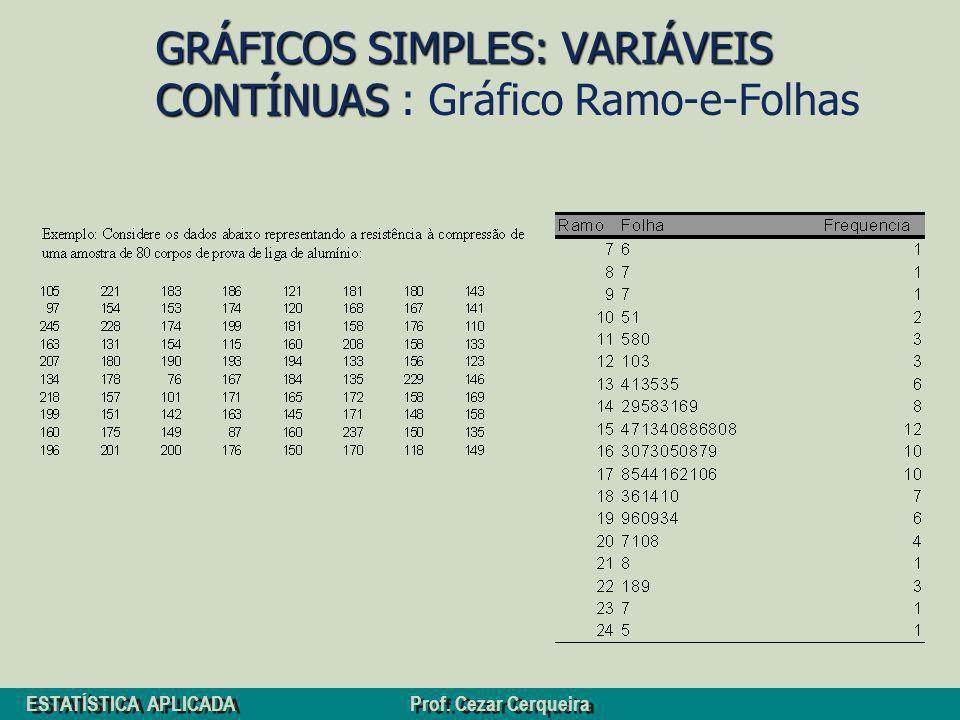 ESTATÍSTICA APLICADA Prof. Cezar Cerqueira GRÁFICOS SIMPLES: VARIÁVEIS CONTÍNUAS GRÁFICOS SIMPLES: VARIÁVEIS CONTÍNUAS : Gráfico Ramo-e-Folhas