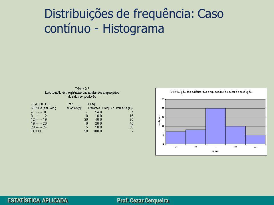 ESTATÍSTICA APLICADA Prof. Cezar Cerqueira Distribuições de frequência: Caso contínuo - Histograma