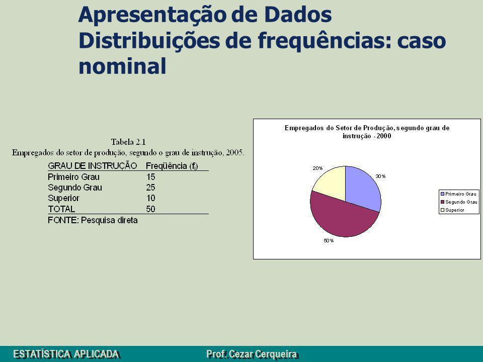 ESTATÍSTICA APLICADA Prof. Cezar Cerqueira Apresentação de Dados Distribuições de frequências: caso nominal