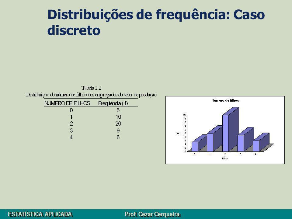 ESTATÍSTICA APLICADA Prof. Cezar Cerqueira Distribuições de frequência: Caso discreto