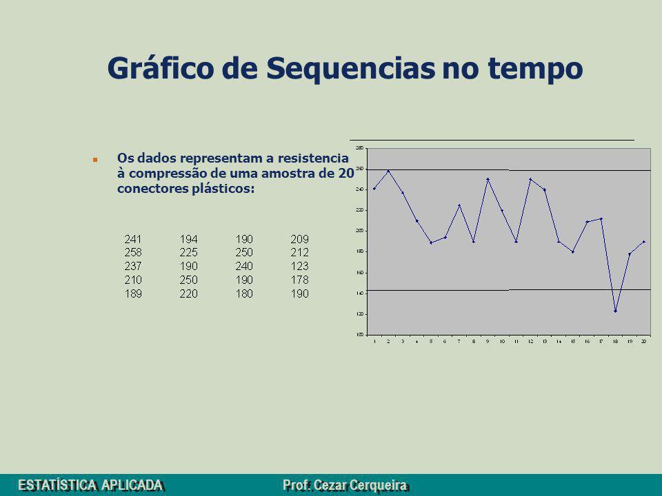 ESTATÍSTICA APLICADA Prof. Cezar Cerqueira Gráfico de Sequencias no tempo Os dados representam a resistencia à compressão de uma amostra de 20 conecto