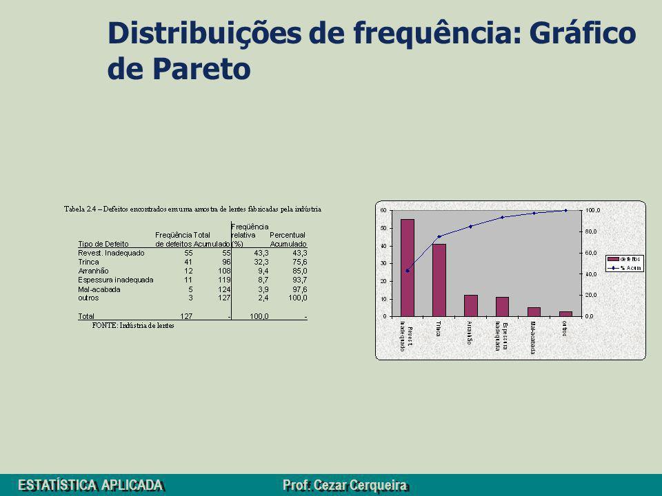 ESTATÍSTICA APLICADA Prof. Cezar Cerqueira Distribuições de frequência: Gráfico de Pareto