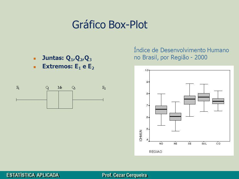 ESTATÍSTICA APLICADA Prof. Cezar Cerqueira Gráfico Box-Plot Juntas: Q 1,Q 2,Q 3 Extremos: E 1 e E 2 Índice de Desenvolvimento Humano no Brasil, por Re