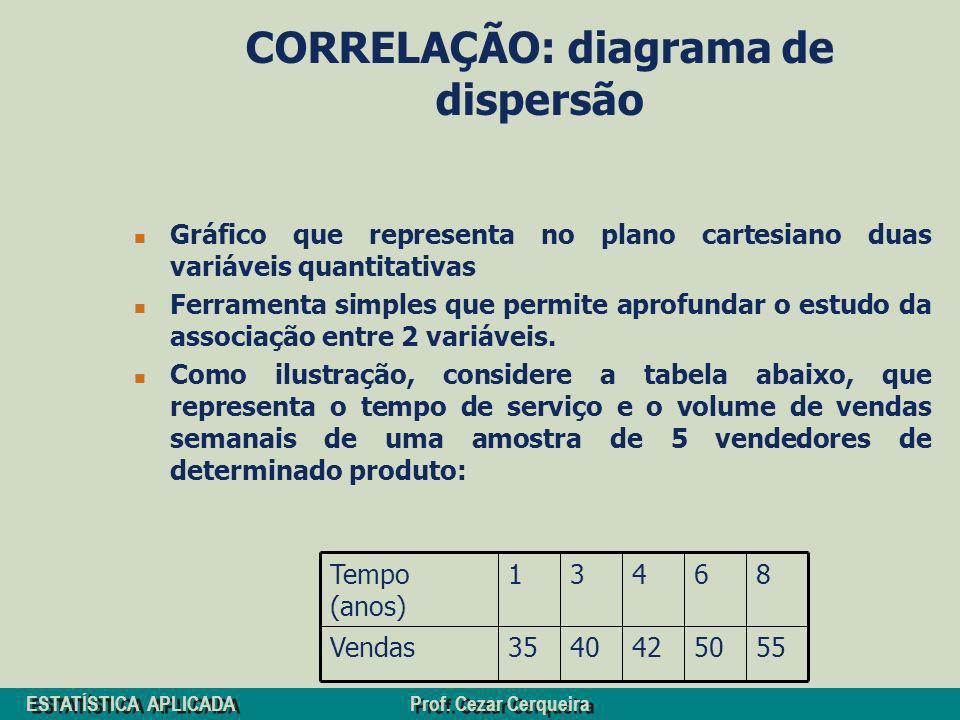 ESTATÍSTICA APLICADA Prof. Cezar Cerqueira CORRELAÇÃO: diagrama de dispersão Gráfico que representa no plano cartesiano duas variáveis quantitativas F