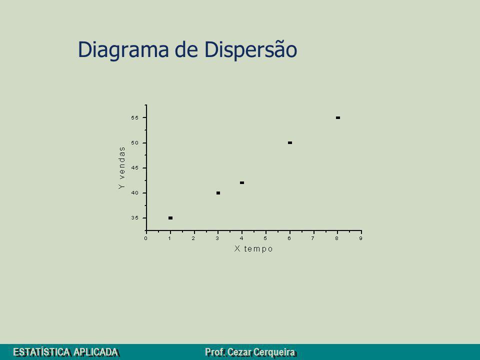 ESTATÍSTICA APLICADA Prof. Cezar Cerqueira Diagrama de Dispersão