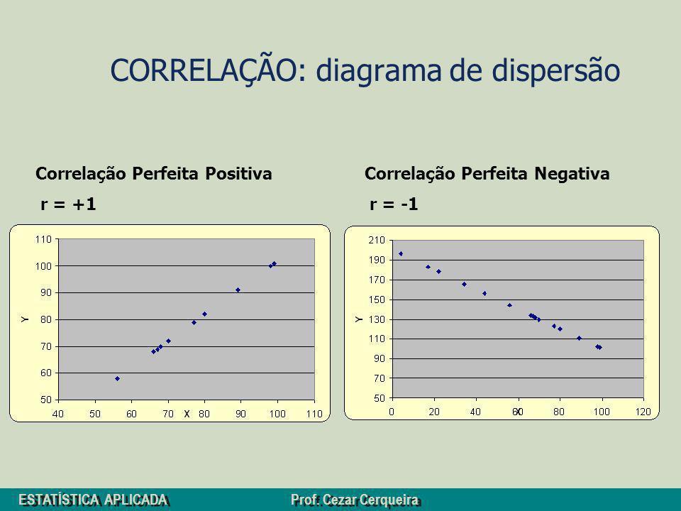 ESTATÍSTICA APLICADA Prof. Cezar Cerqueira CORRELAÇÃO: diagrama de dispersão Correlação Perfeita Negativa r = -1 Correlação Perfeita Positiva r = +1