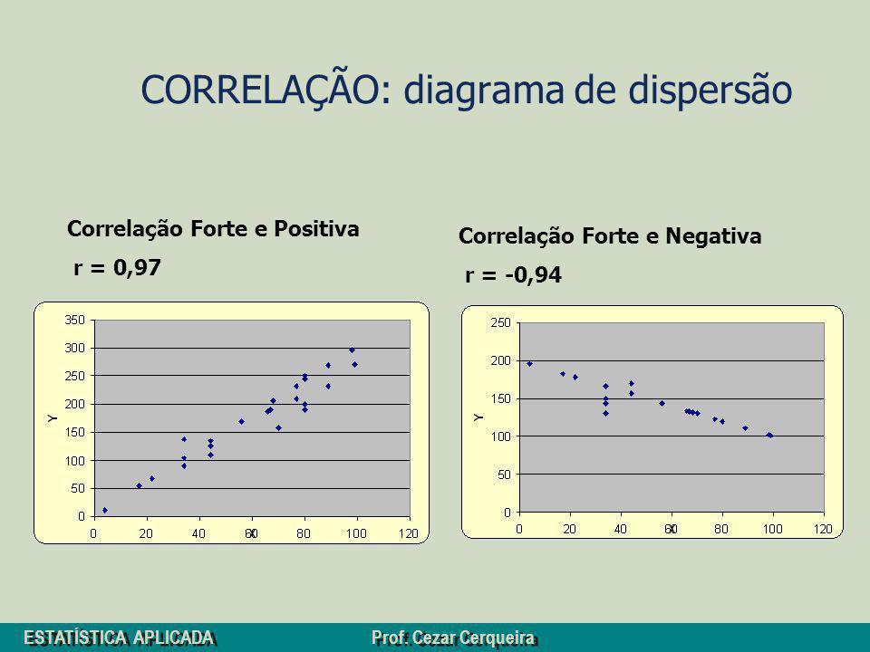 ESTATÍSTICA APLICADA Prof. Cezar Cerqueira CORRELAÇÃO: diagrama de dispersão Correlação Forte e Positiva r = 0,97 Correlação Forte e Negativa r = -0,9