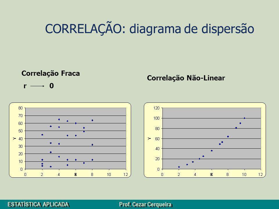 ESTATÍSTICA APLICADA Prof. Cezar Cerqueira CORRELAÇÃO: diagrama de dispersão Correlação Fraca r 0 Correlação Não-Linear