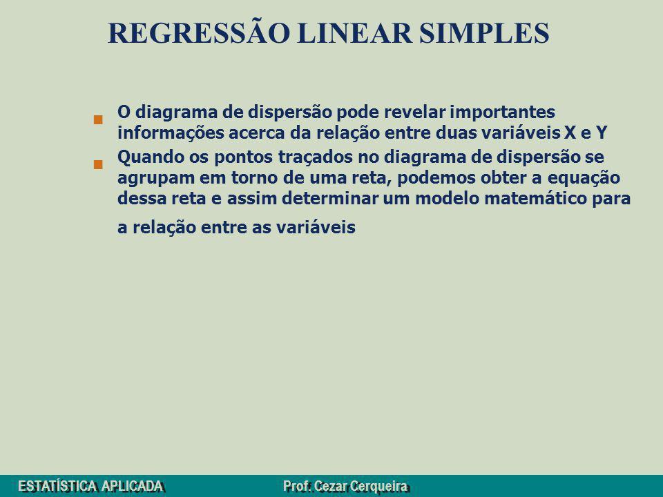 ESTATÍSTICA APLICADA Prof. Cezar Cerqueira REGRESSÃO LINEAR SIMPLES O diagrama de dispersão pode revelar importantes informações acerca da relação ent
