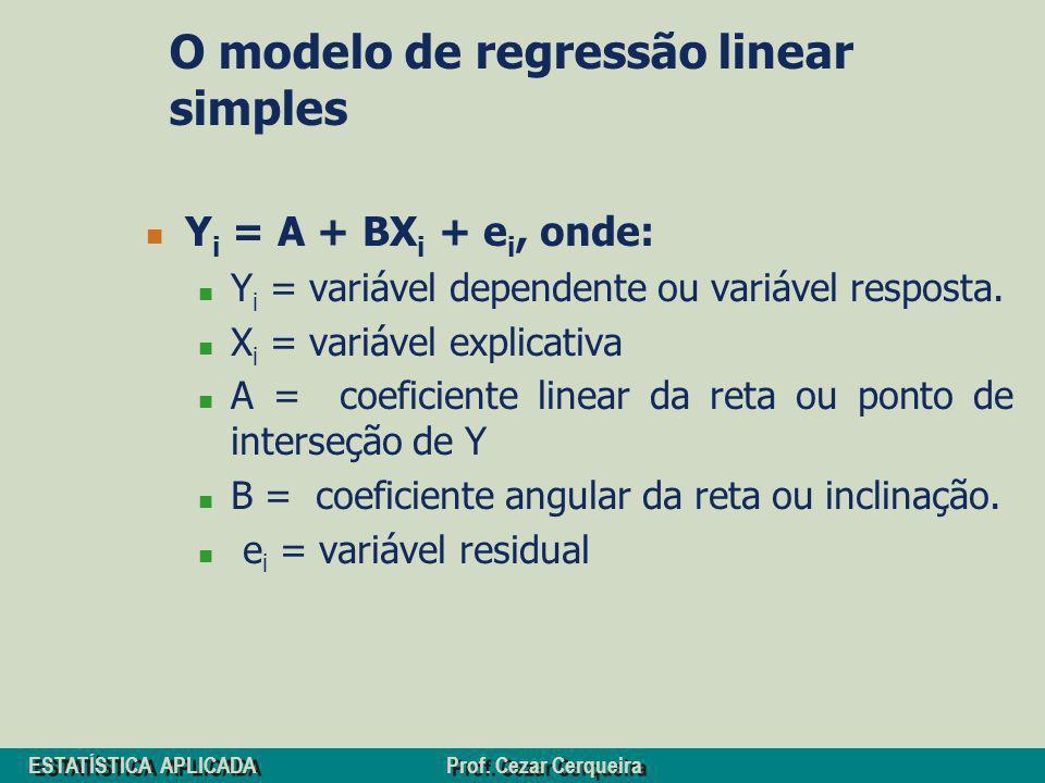 ESTATÍSTICA APLICADA Prof. Cezar Cerqueira O modelo de regressão linear simples Y i = A + BX i + e i, onde: Y i = variável dependente ou variável resp