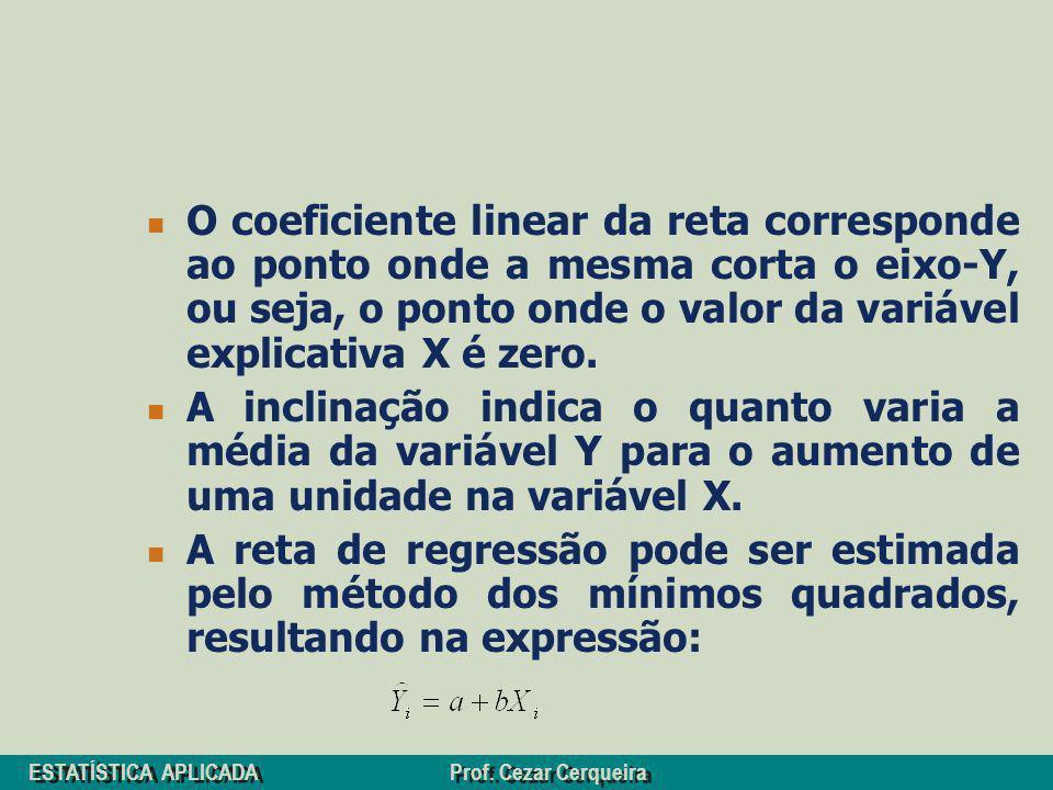 ESTATÍSTICA APLICADA Prof. Cezar Cerqueira O coeficiente linear da reta corresponde ao ponto onde a mesma corta o eixo-Y, ou seja, o ponto onde o valo