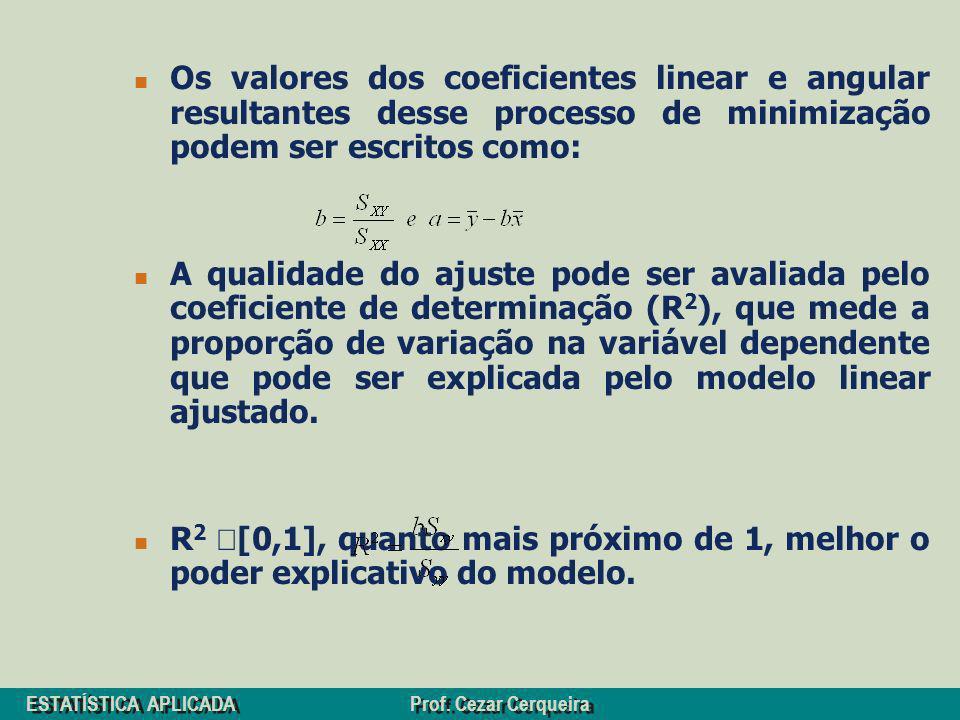 ESTATÍSTICA APLICADA Prof. Cezar Cerqueira Os valores dos coeficientes linear e angular resultantes desse processo de minimização podem ser escritos c