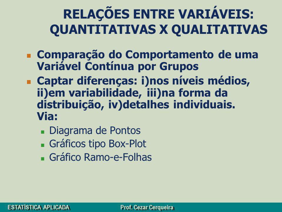 ESTATÍSTICA APLICADA Prof. Cezar Cerqueira RELAÇÕES ENTRE VARIÁVEIS: QUANTITATIVAS X QUALITATIVAS Comparação do Comportamento de uma Variável Contínua
