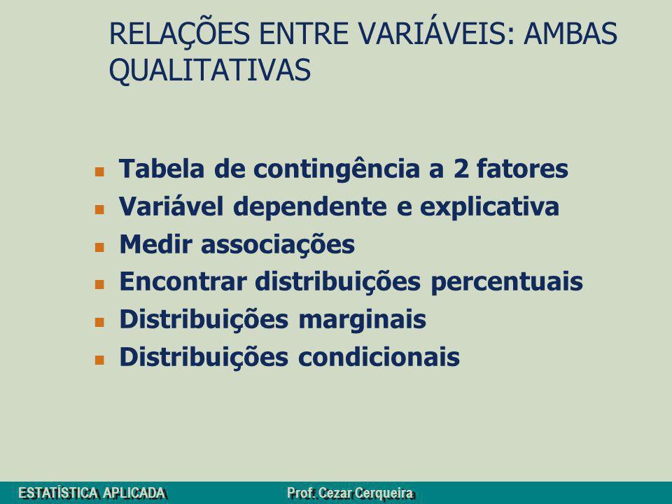 ESTATÍSTICA APLICADA Prof. Cezar Cerqueira RELAÇÕES ENTRE VARIÁVEIS: AMBAS QUALITATIVAS Tabela de contingência a 2 fatores Variável dependente e expli