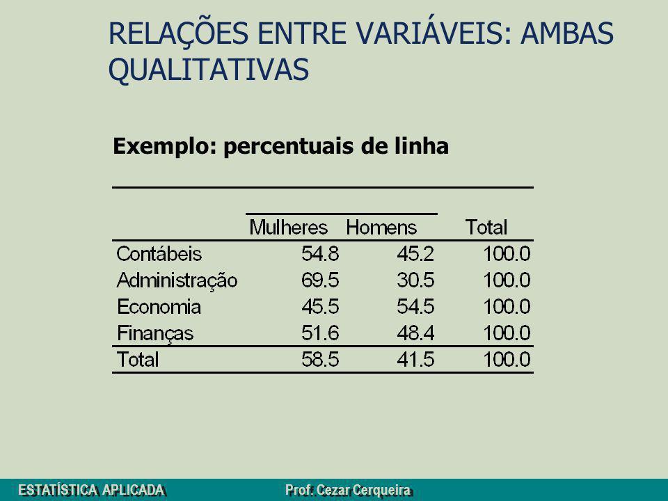 ESTATÍSTICA APLICADA Prof. Cezar Cerqueira RELAÇÕES ENTRE VARIÁVEIS: AMBAS QUALITATIVAS Exemplo: percentuais de linha