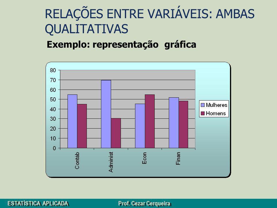 ESTATÍSTICA APLICADA Prof. Cezar Cerqueira RELAÇÕES ENTRE VARIÁVEIS: AMBAS QUALITATIVAS Exemplo: representação gráfica