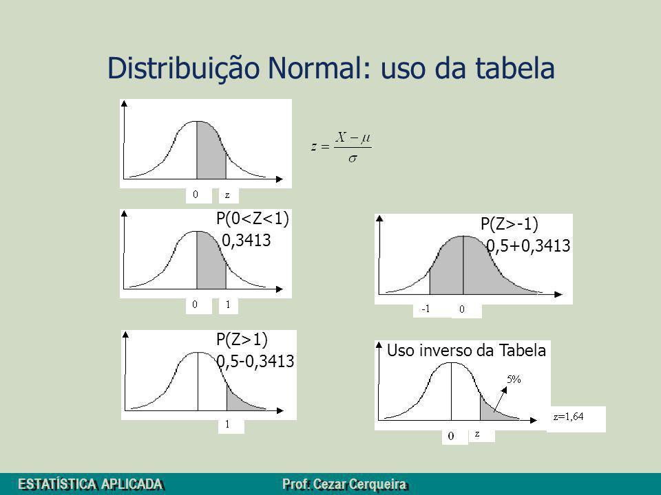 ESTATÍSTICA APLICADA Prof. Cezar Cerqueira Distribuição Normal: uso da tabela P(0<Z<1) P(Z>1) 0,3413 0,5-0,3413 P(Z>-1) 0,5+0,3413 Uso inverso da Tabe
