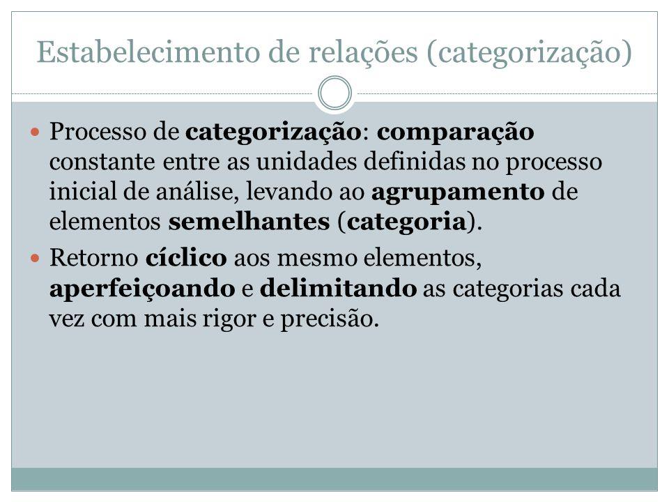 Estabelecimento de relações (categorização) Processo de categorização: comparação constante entre as unidades definidas no processo inicial de análise