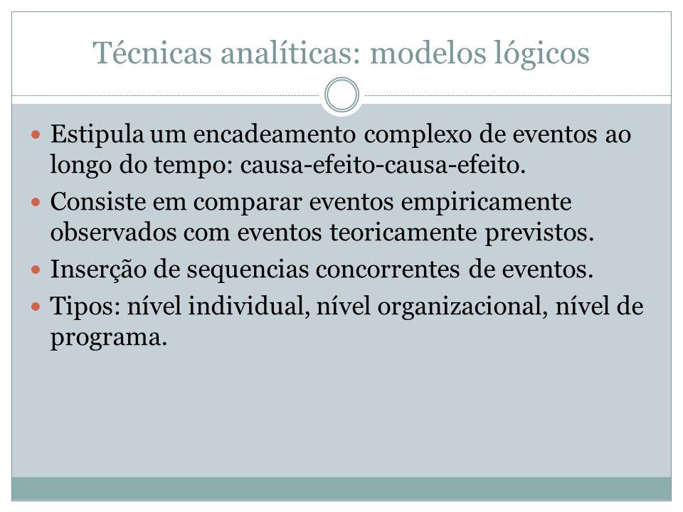 Técnicas analíticas: modelos lógicos Estipula um encadeamento complexo de eventos ao longo do tempo: causa-efeito-causa-efeito. Consiste em comparar e