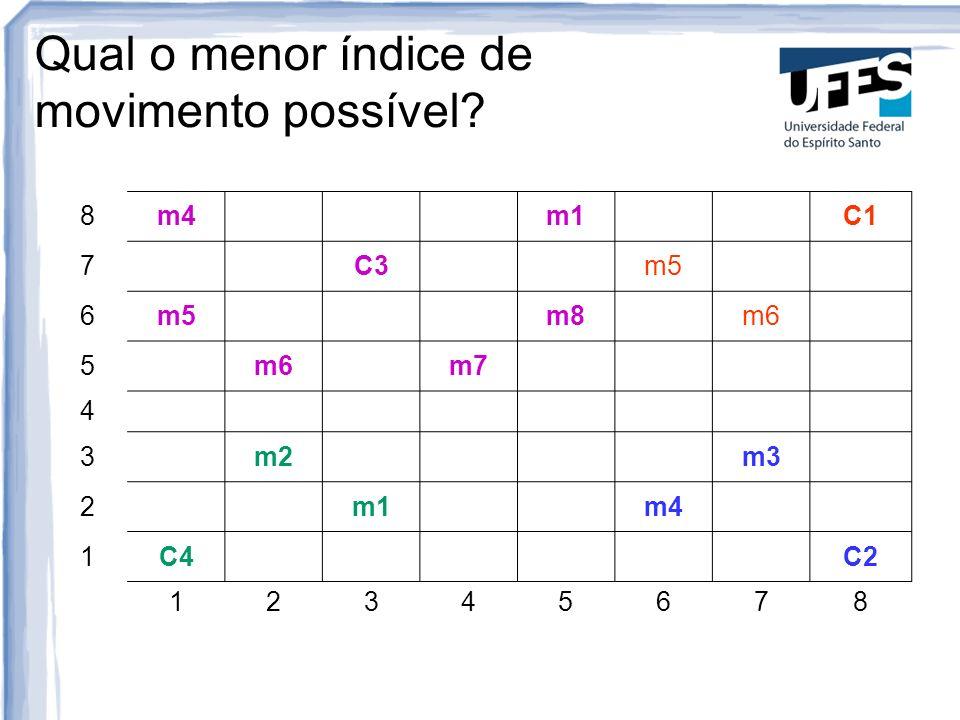 Qual o menor índice de movimento possível? 8m4 m1C1 7 C3 m5 6 m8 m6 5 m7 4 3 m2 m3 2 m1 m4 1C4 C2 12345678