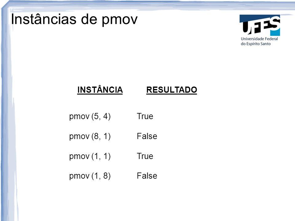 Instâncias de pmov INSTÂNCIARESULTADO pmov (5, 4) True pmov (8, 1) False pmov (1, 1) True pmov (1, 8) False