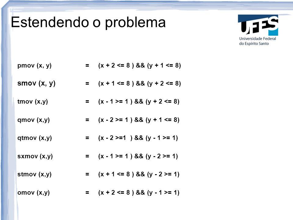 Estendendo o problema pmov (x, y)=(x + 2 <= 8 ) && (y + 1 <= 8) smov (x, y) =(x + 1 <= 8 ) && (y + 2 <= 8) tmov (x,y)=(x - 1 >= 1 ) && (y + 2 <= 8) qm