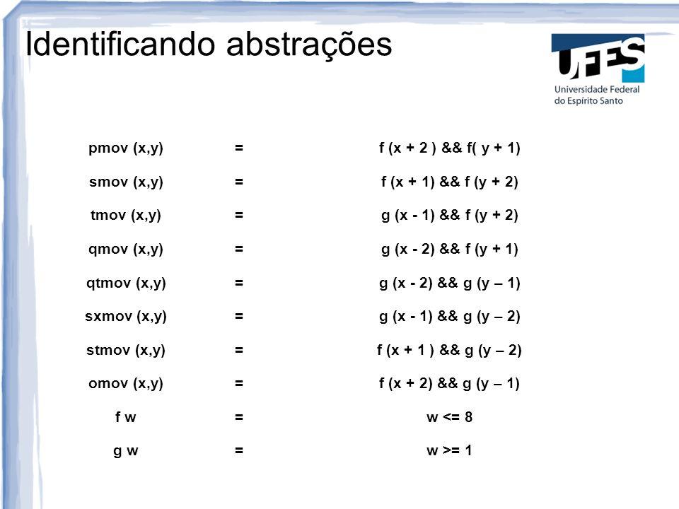 Identificando abstrações pmov (x,y)=f (x + 2 ) && f( y + 1) smov (x,y)=f (x + 1) && f (y + 2) tmov (x,y)=g (x - 1) && f (y + 2) qmov (x,y)=g (x - 2) &