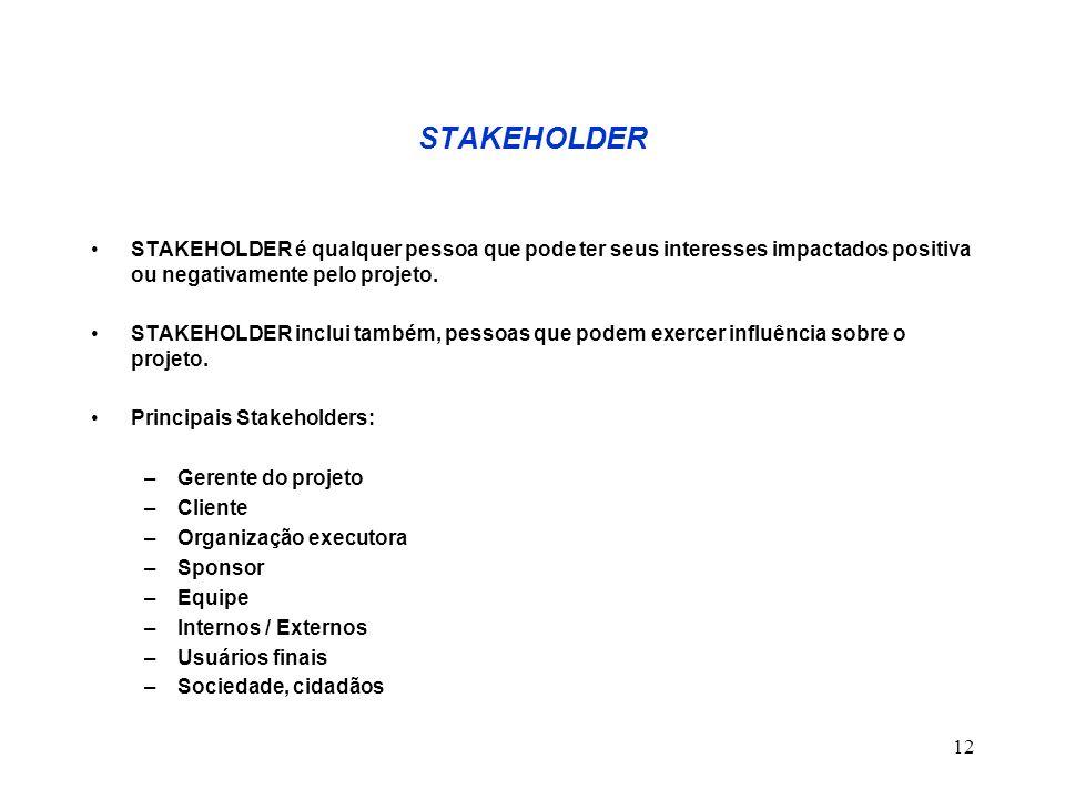 12 STAKEHOLDER STAKEHOLDER é qualquer pessoa que pode ter seus interesses impactados positiva ou negativamente pelo projeto. STAKEHOLDER inclui também
