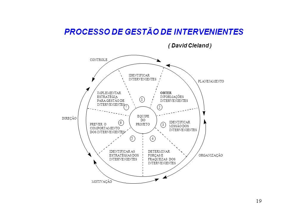 19 PROCESSO DE GESTÃO DE INTERVENIENTES ( David Cleland )