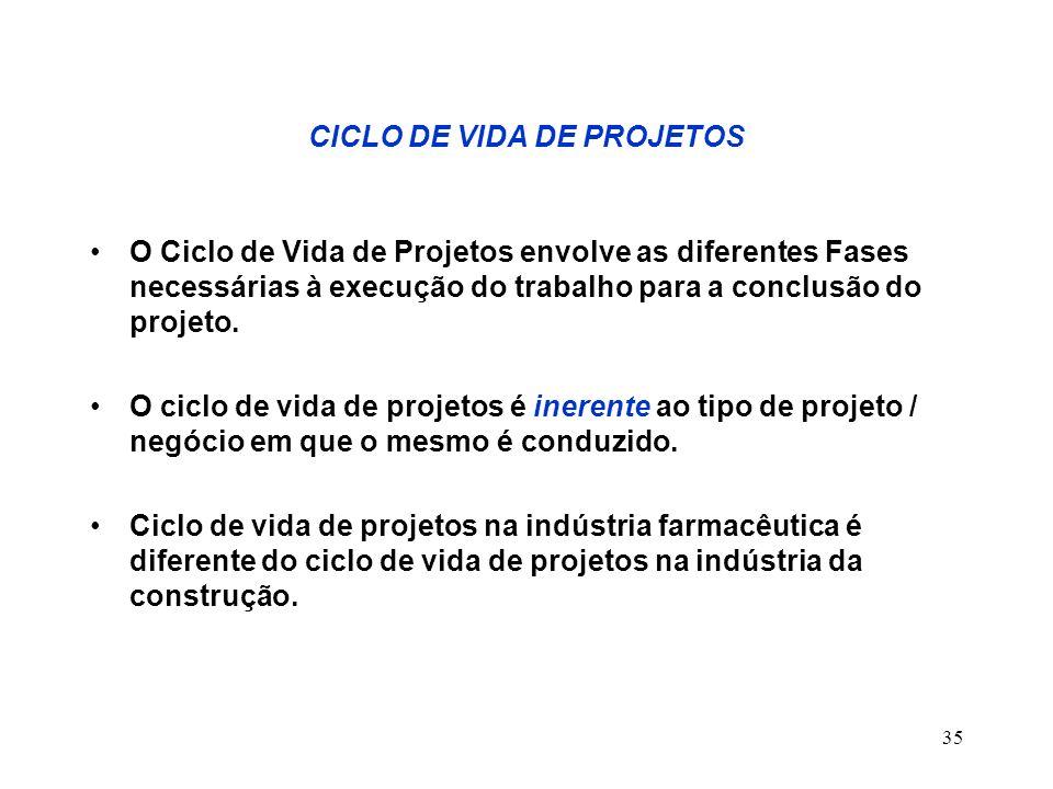 35 CICLO DE VIDA DE PROJETOS O Ciclo de Vida de Projetos envolve as diferentes Fases necessárias à execução do trabalho para a conclusão do projeto. O