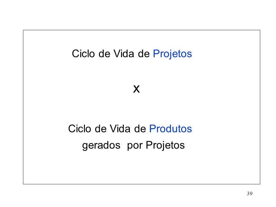 39 Ciclo de Vida de Projetos x Ciclo de Vida de Produtos gerados por Projetos