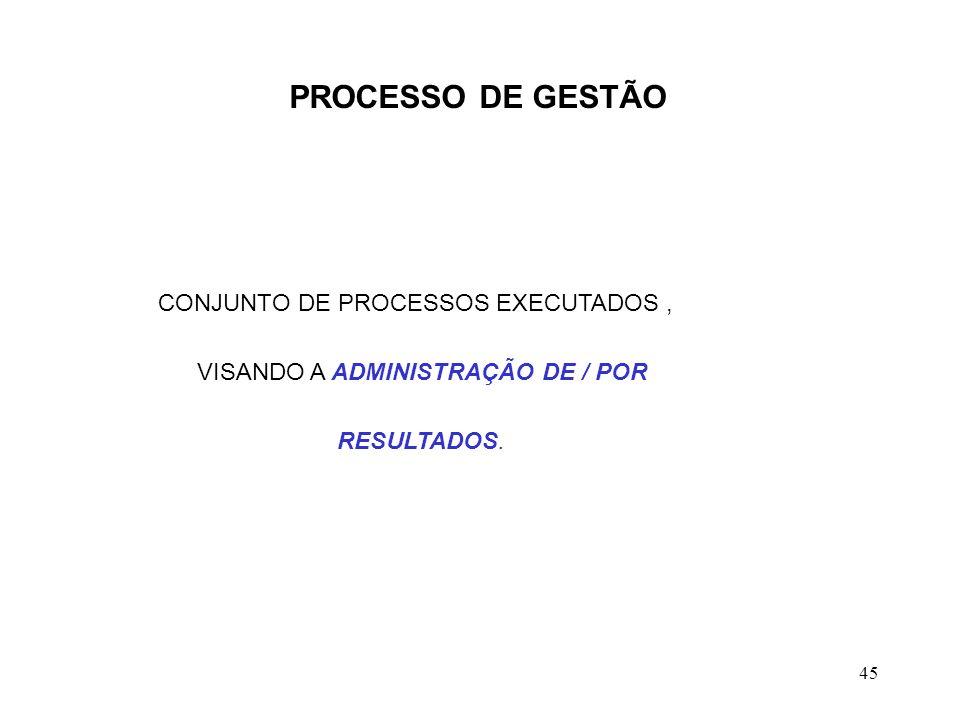 45 PROCESSO DE GESTÃO CONJUNTO DE PROCESSOS EXECUTADOS, VISANDO A ADMINISTRAÇÃO DE / POR RESULTADOS.