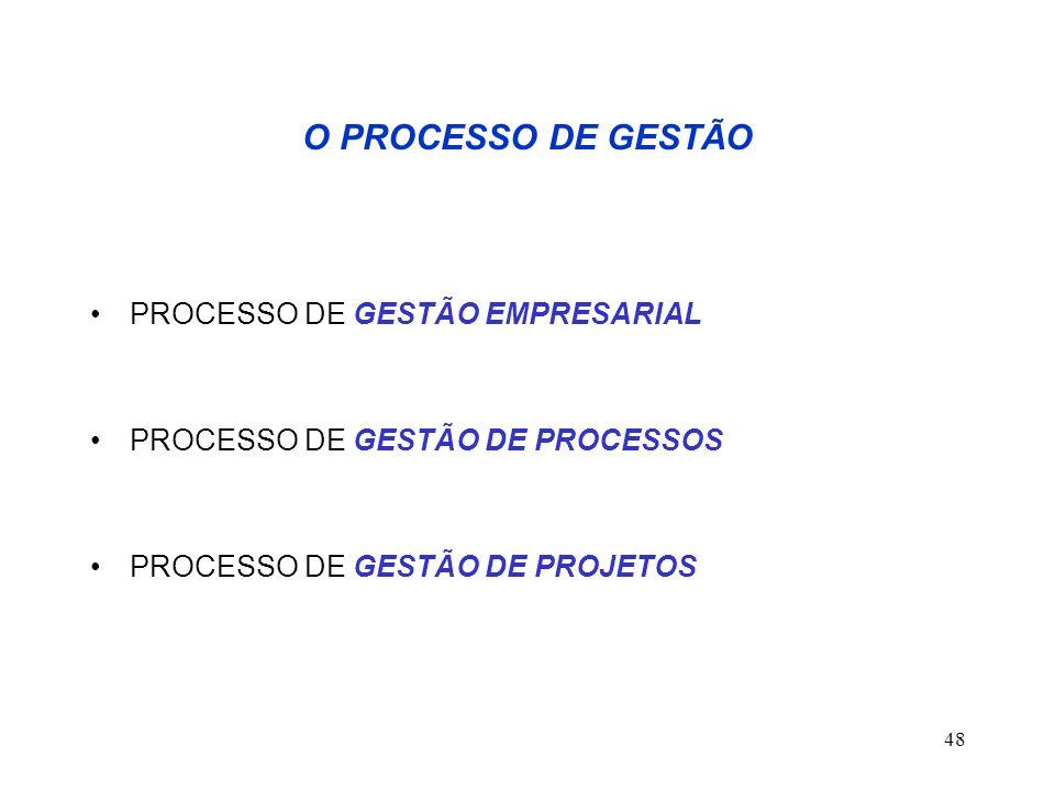 48 O PROCESSO DE GESTÃO PROCESSO DE GESTÃO EMPRESARIAL PROCESSO DE GESTÃO DE PROCESSOS PROCESSO DE GESTÃO DE PROJETOS