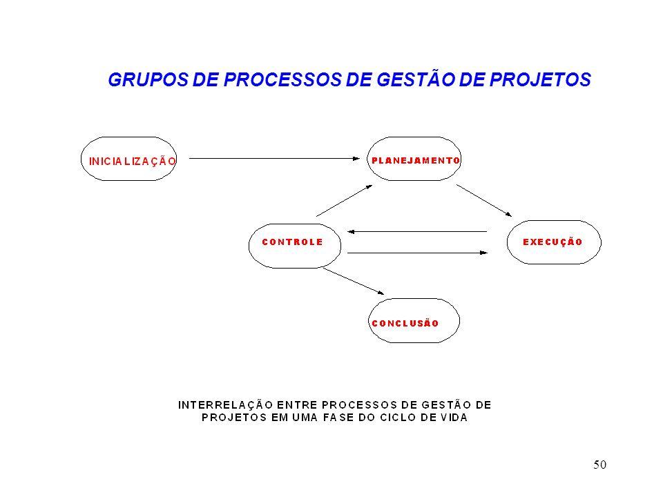 50 GRUPOS DE PROCESSOS DE GESTÃO DE PROJETOS