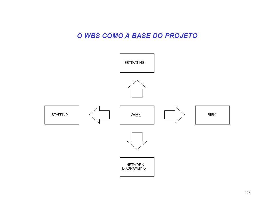 25 O WBS COMO A BASE DO PROJETO