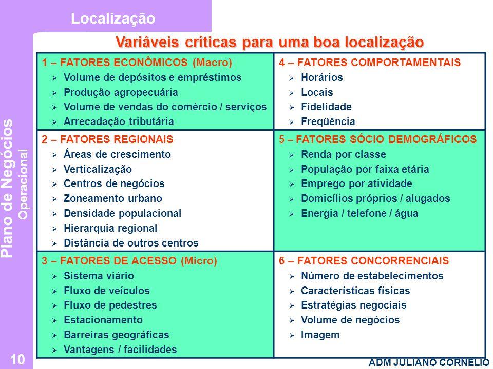 Plano de Negócios Operacional ADM JULIANO CORNÉLIO 10 Variáveis críticas para uma boa localização Localização 1 – FATORES ECONÔMICOS (Macro) Volume de