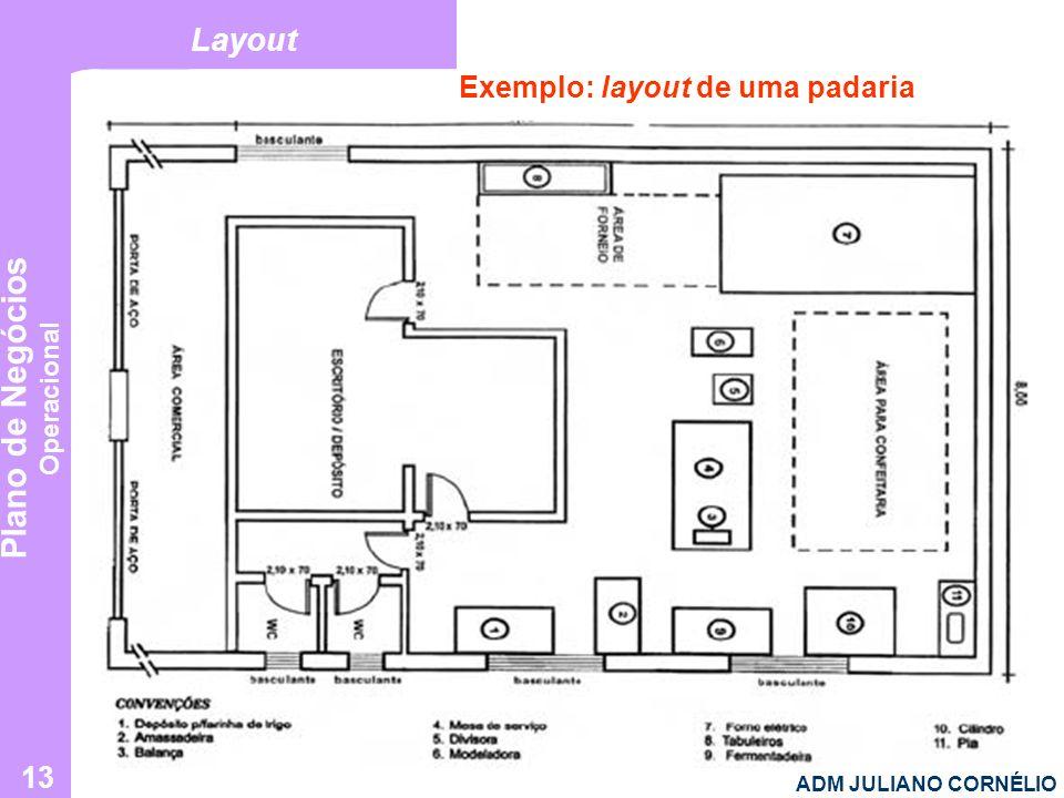 Plano de Negócios Operacional ADM JULIANO CORNÉLIO 13 Layout Exemplo: layout de uma padaria