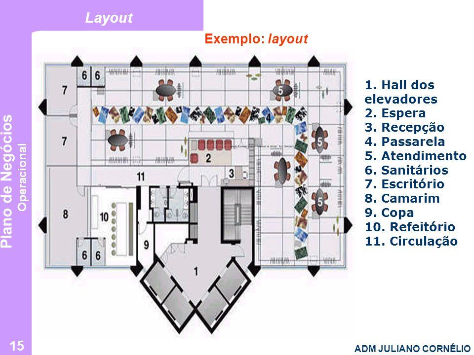 Plano de Negócios Operacional ADM JULIANO CORNÉLIO 15 Layout Exemplo: layout 1. Hall dos elevadores 2. Espera 3. Recepção 4. Passarela 5. Atendimento