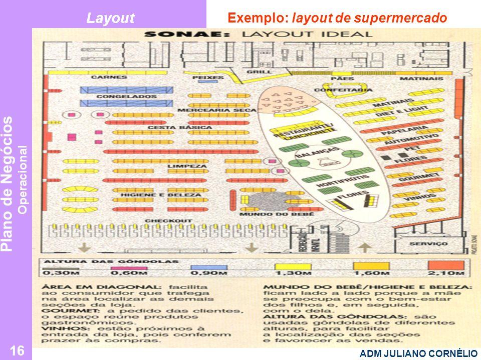 Plano de Negócios Operacional ADM JULIANO CORNÉLIO 16 Layout Exemplo: layout de supermercado