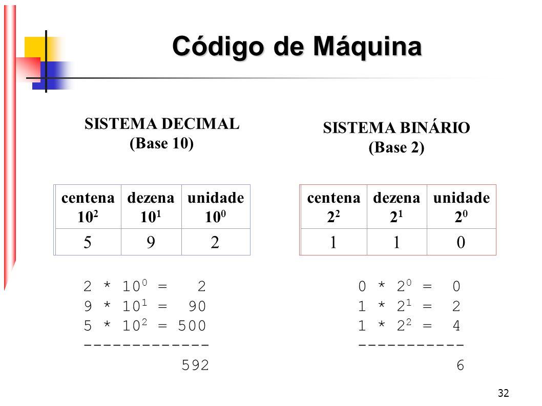 32 Código de Máquina centena 10 2 dezena 10 1 unidade 10 0 592 centena 2 2 dezena 2 1 unidade 2 0 110 SISTEMA DECIMAL (Base 10) SISTEMA BINÁRIO (Base