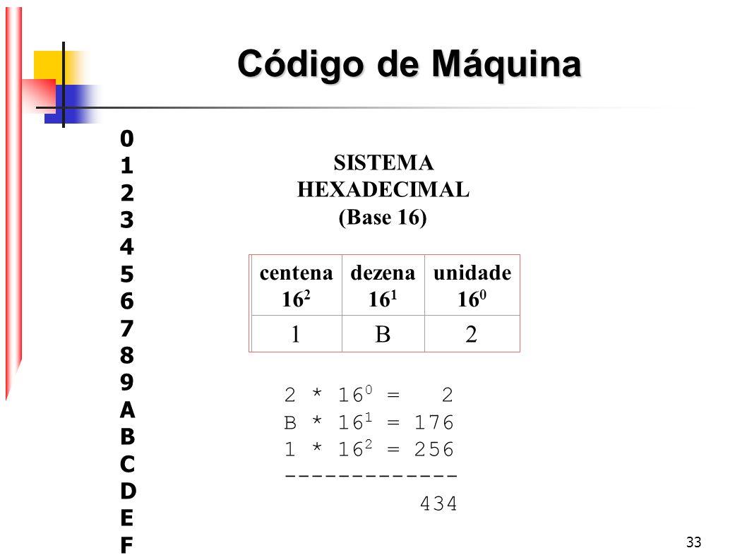33 Código de Máquina centena 16 2 dezena 16 1 unidade 16 0 1B2 SISTEMA HEXADECIMAL (Base 16) 2 * 16 0 = 2 B * 16 1 = 176 1 * 16 2 = 256 -------------