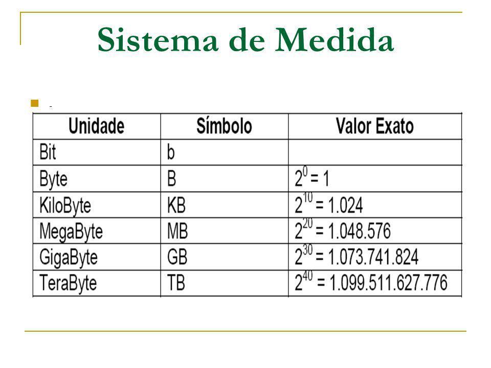 Sistema de Medida.