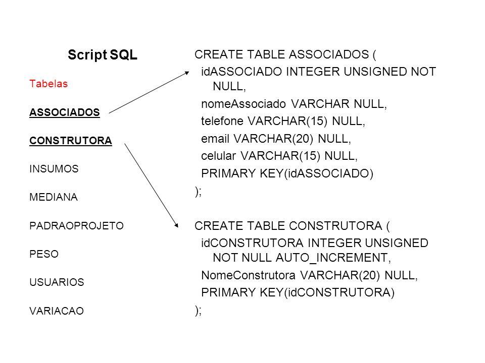 Script SQL CREATE TABLE ASSOCIADOS ( idASSOCIADO INTEGER UNSIGNED NOT NULL, nomeAssociado VARCHAR NULL, telefone VARCHAR(15) NULL, email VARCHAR(20) N
